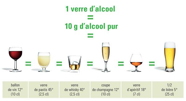 Equivalence alcool