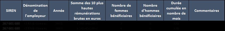 Les 10 plus hautes rémunérations du CHU de Rouen en 2018 et 2019