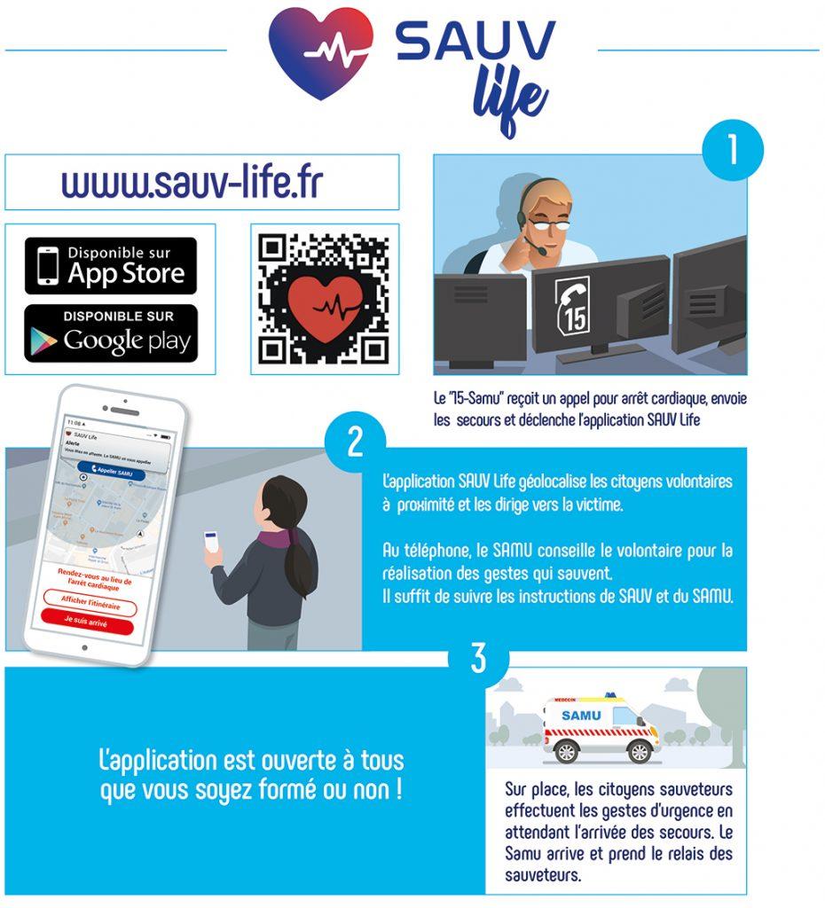 Infographie expliquant le fonctionnement de l'application Sauv life en lien avec le SAMU