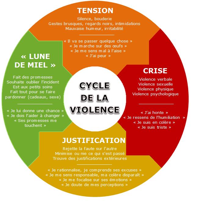 Schéma des 4 phases du cycle de la violence conjugale