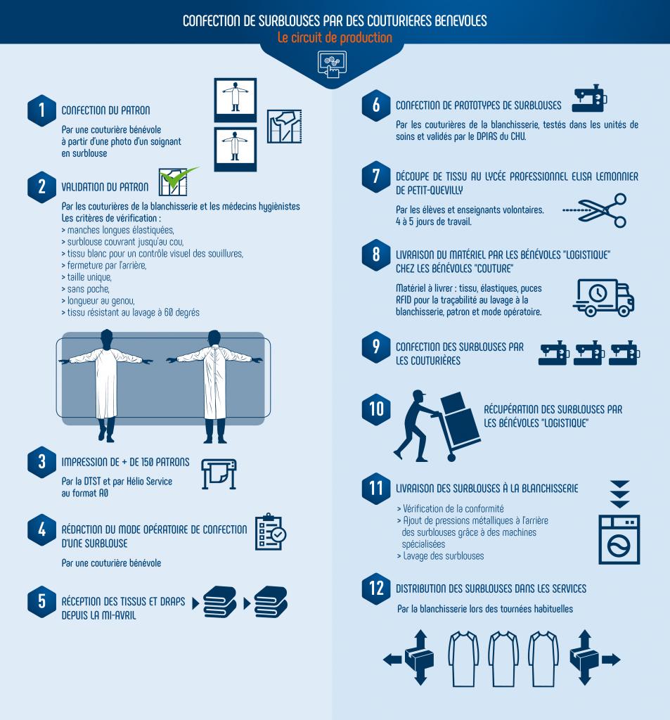Infographie du circuit de production de surblouses pendant l'épidémie de covid-19