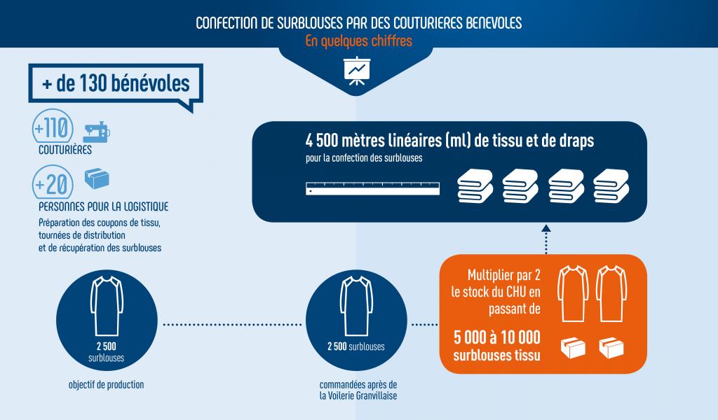 Infographie des chiffres clés de la création de surblouses pendant l'épidémie de covid-19