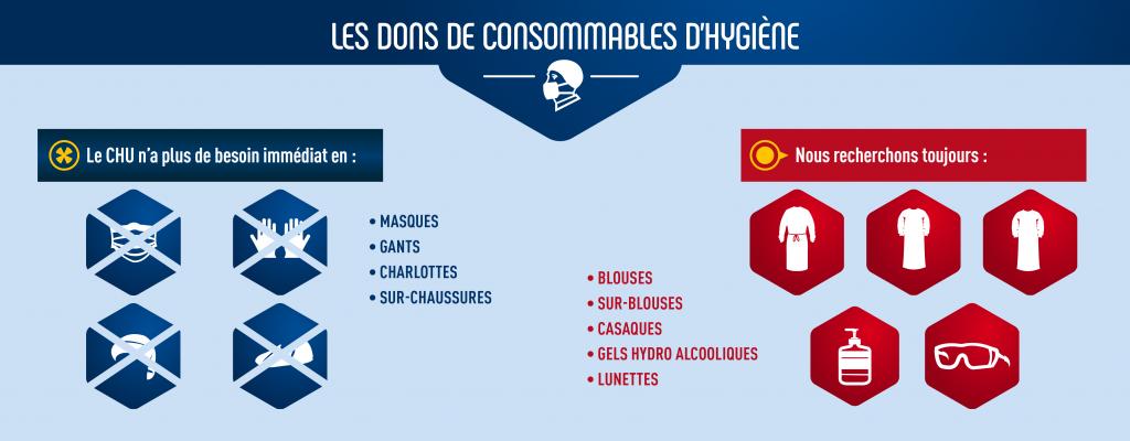 Infographie concernant les besoins en consommables d'hygiène pendant la crise de covid-19