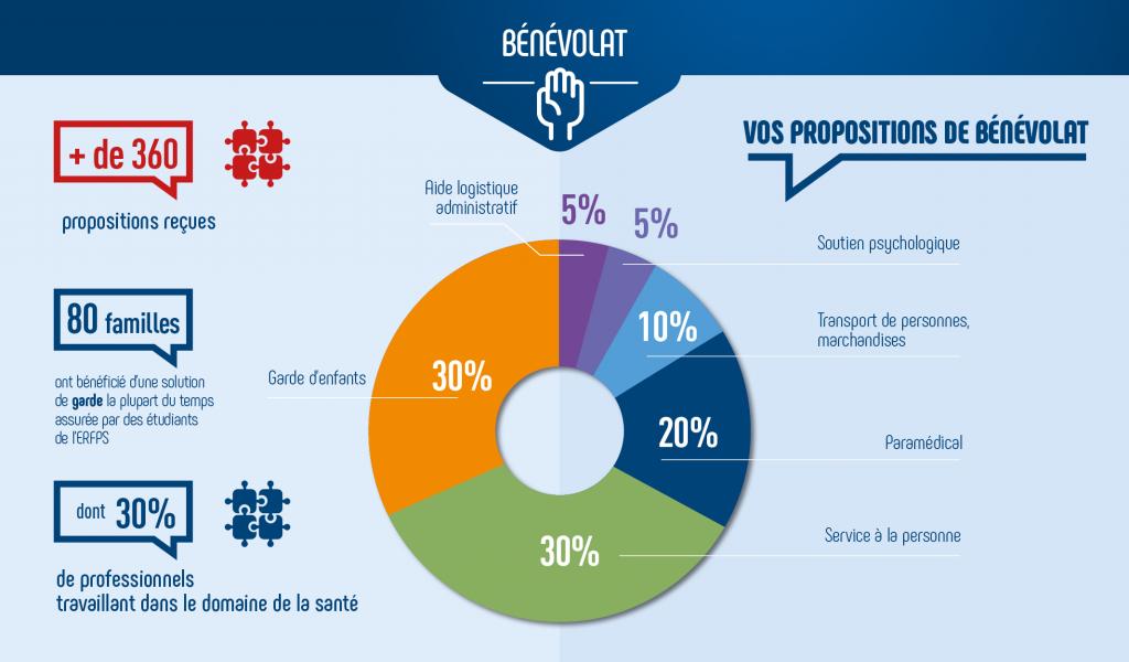 Infographie les propositions de bénévolat pendant l'épidémie de covid-19