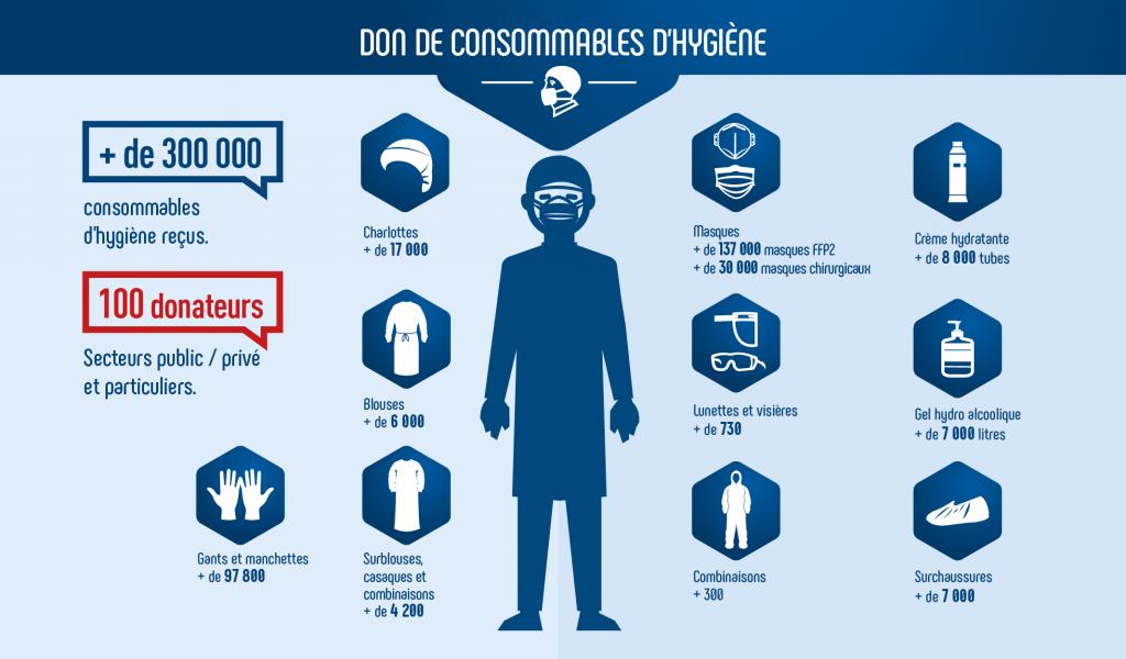 Infographie les dons de consommables d'hygiène pendant l'épidémie de covid-19